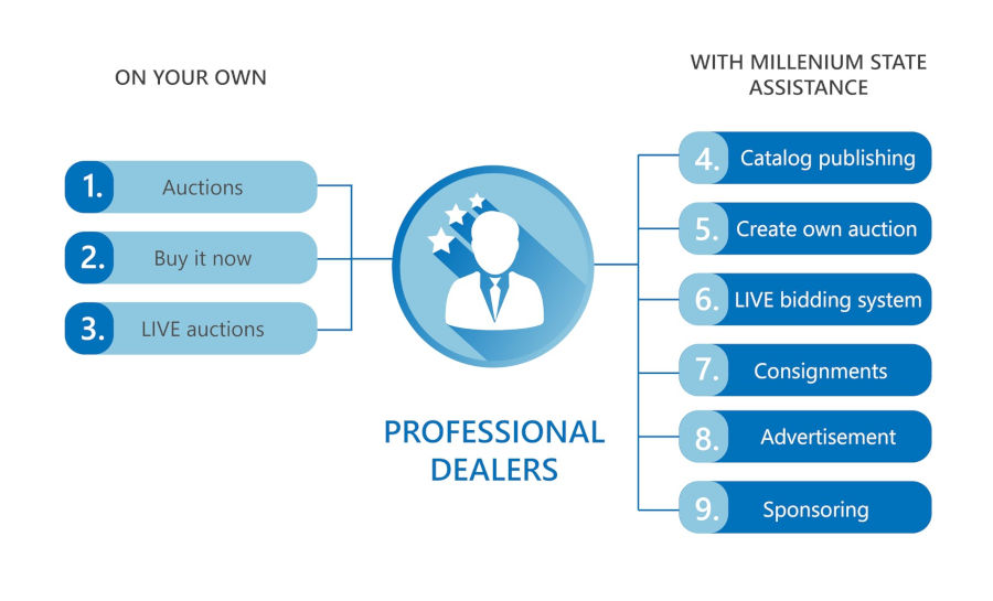 Professional Dealers